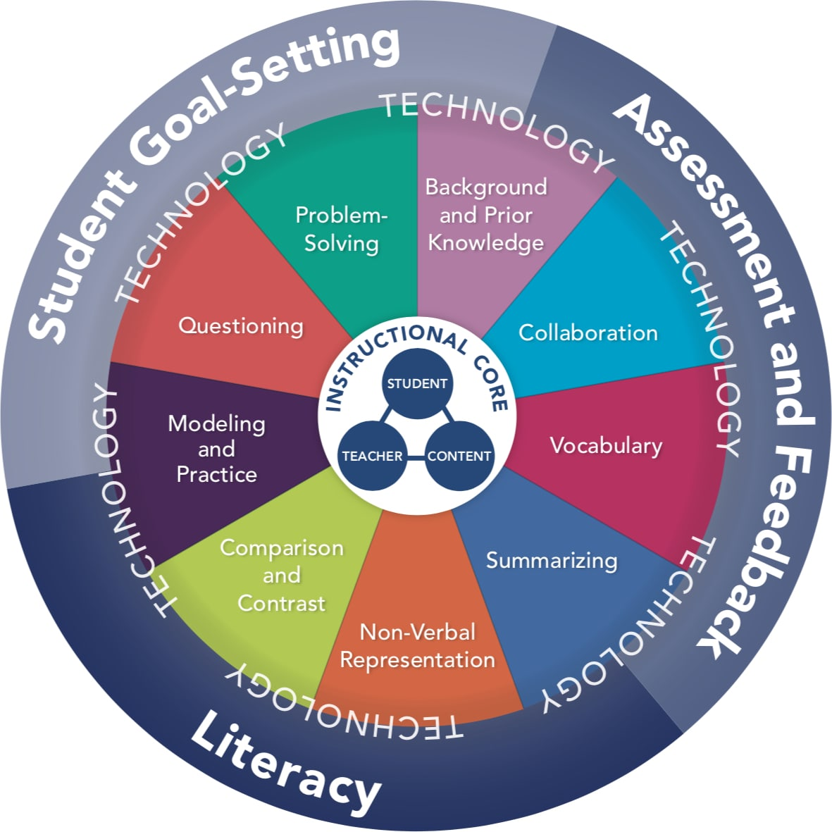 Quality-Plus Teaching Strategies Wheel